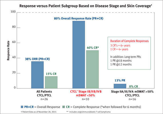 Resimmune CTCL Patient Subgroup Experiencing a High Treatment Response Rate